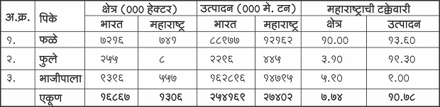 सन  2015-16 मध्ये  भारतात व महाराष्ट्र फळे, फुले व भाजीपाला पिकाखालील क्षेत्र व उत्पादनाची माहिती